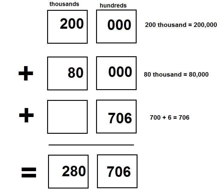 standard form 200  What is the standard form for 5,5+5,5,+5+5?