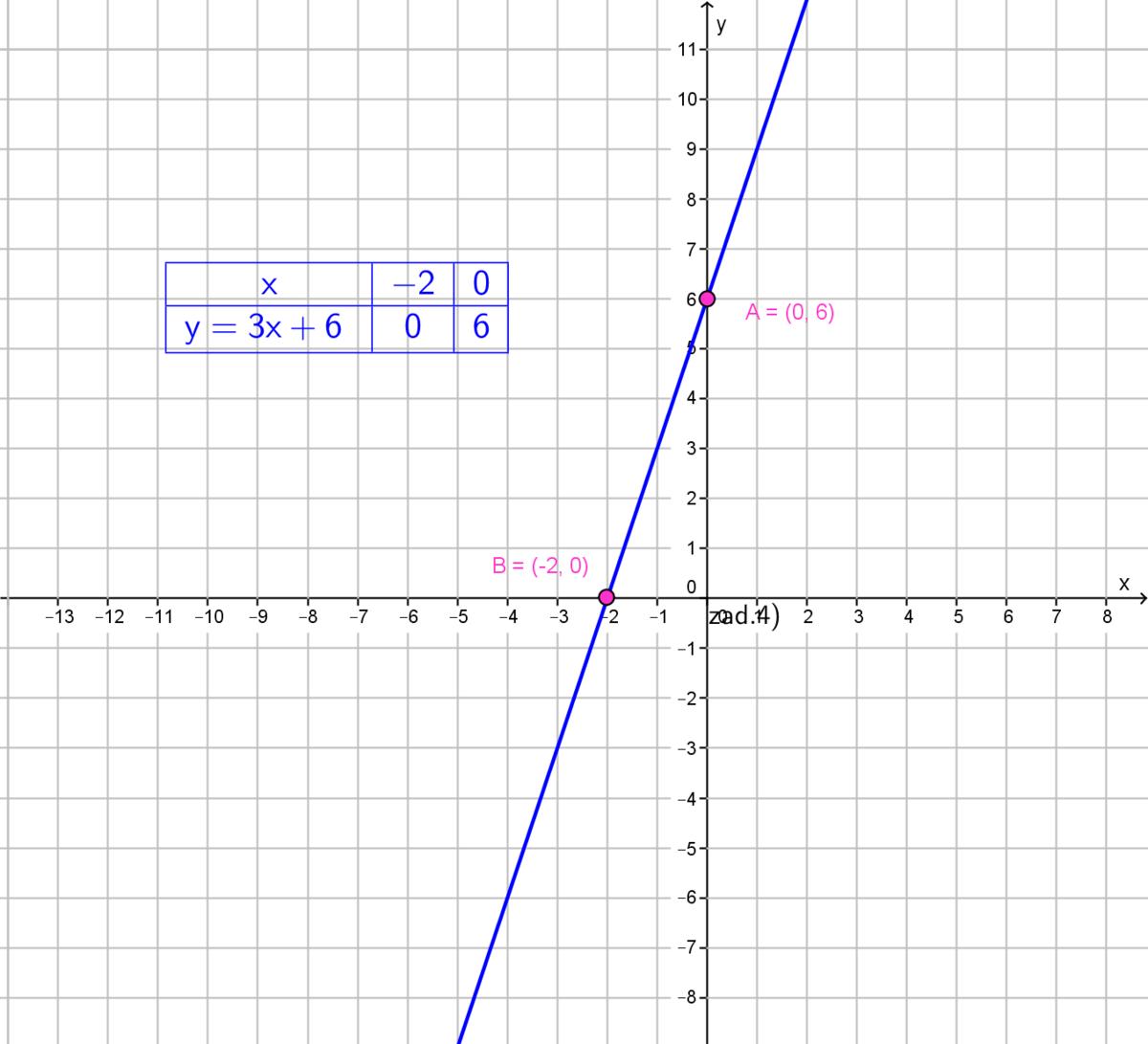 \( y=3x+6\\\\for\ x=0\to y=3\cdot0+6=6\to A(0;\ 6)\\\\for\ x=-2\to y=3\cdot(-2)+6=-6+6=0\to B(-2;\ 0) \) \( y=3x+6 \\ \\x=0 \\ \\y=3*0+6\\ \\y=6 \\ \\A(0,6) \)